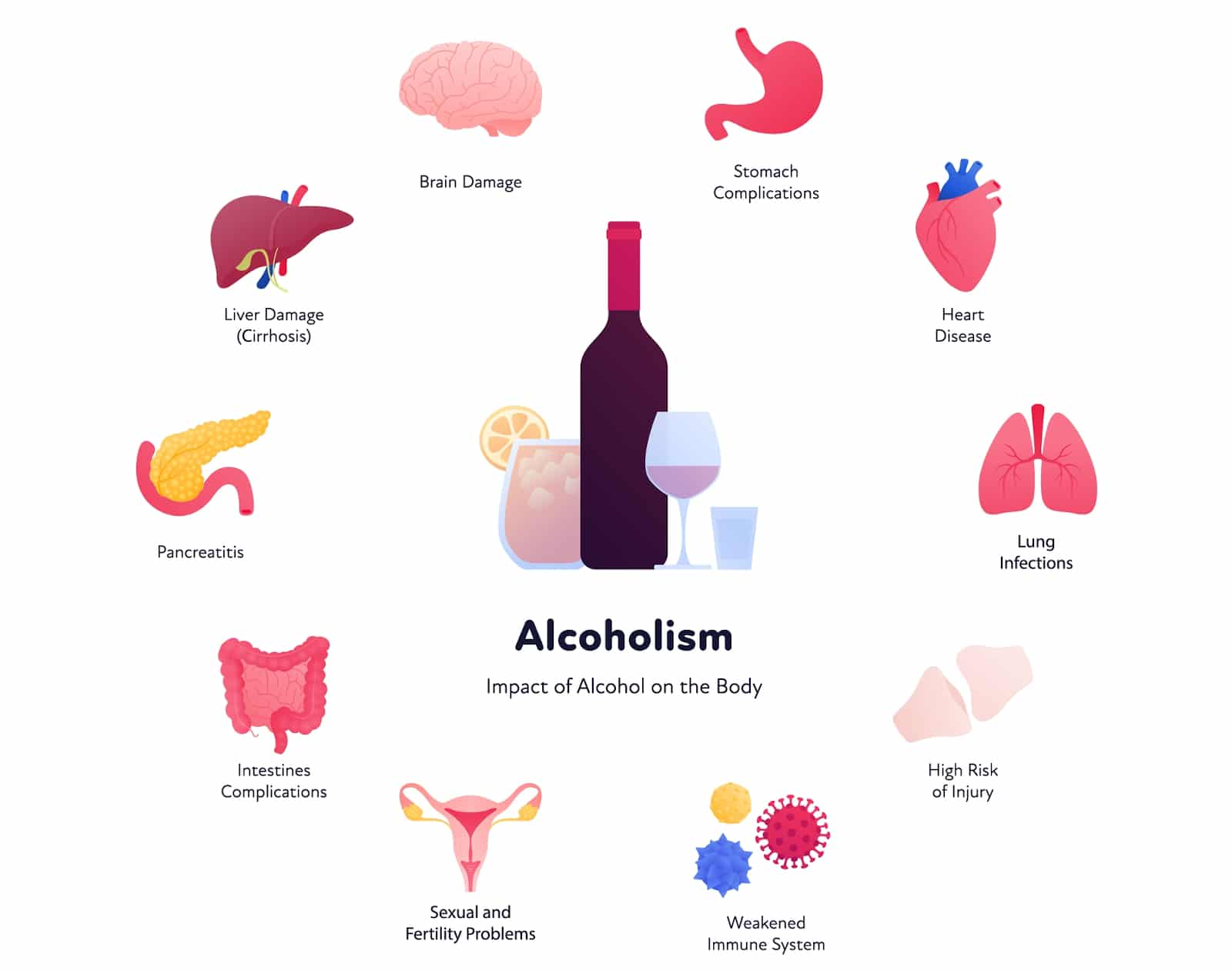 Negative Effects of Alcohol