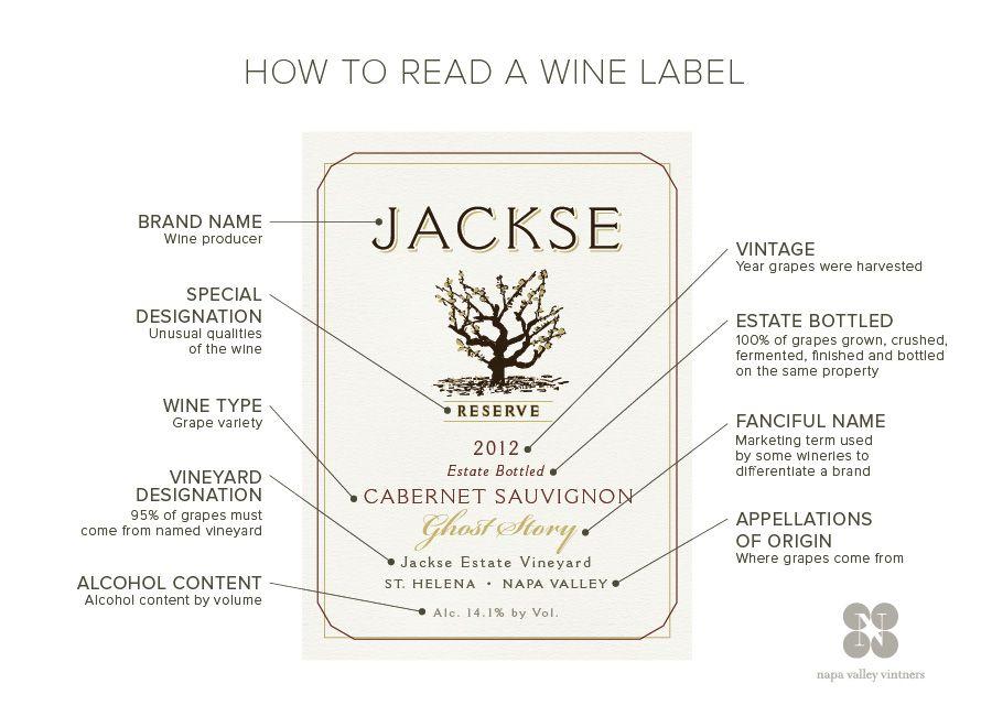 Wine Label Infographic