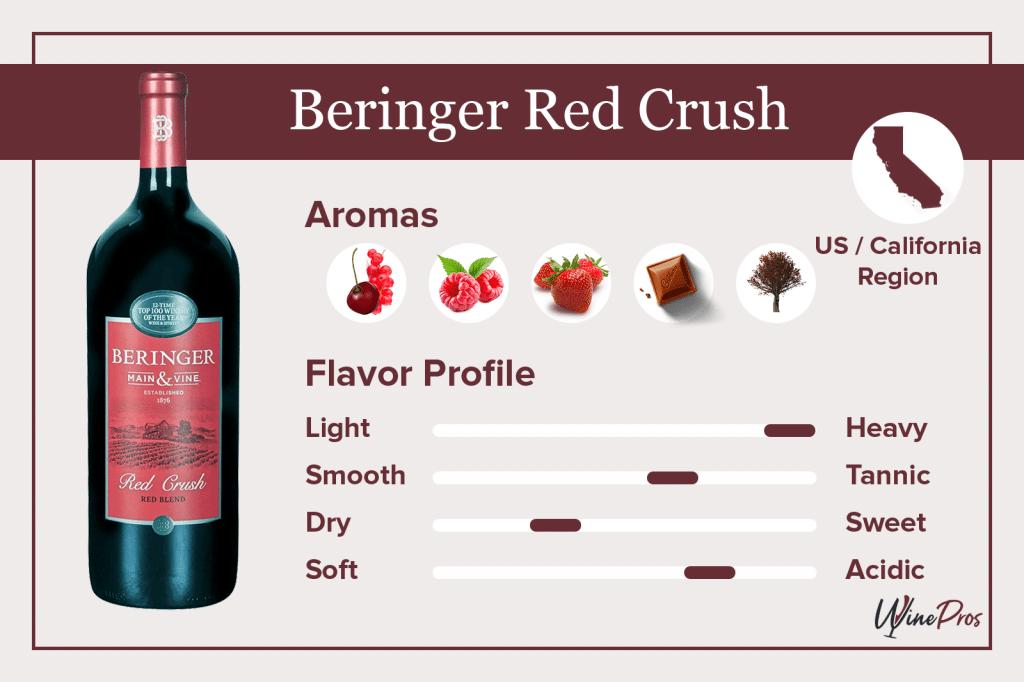 Beringer Red Crush Featured