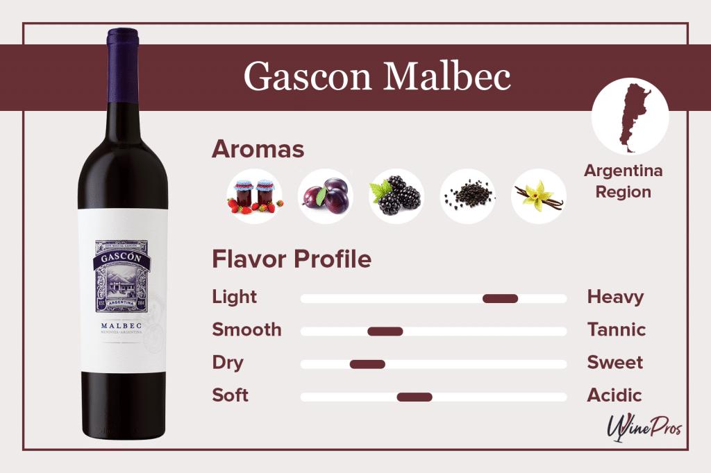 Gascon Malbec Featured