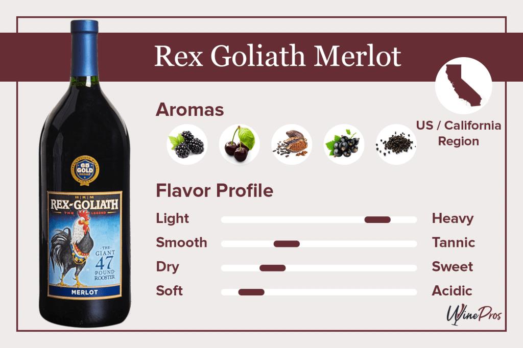 Rex Goliath Merlot Featured