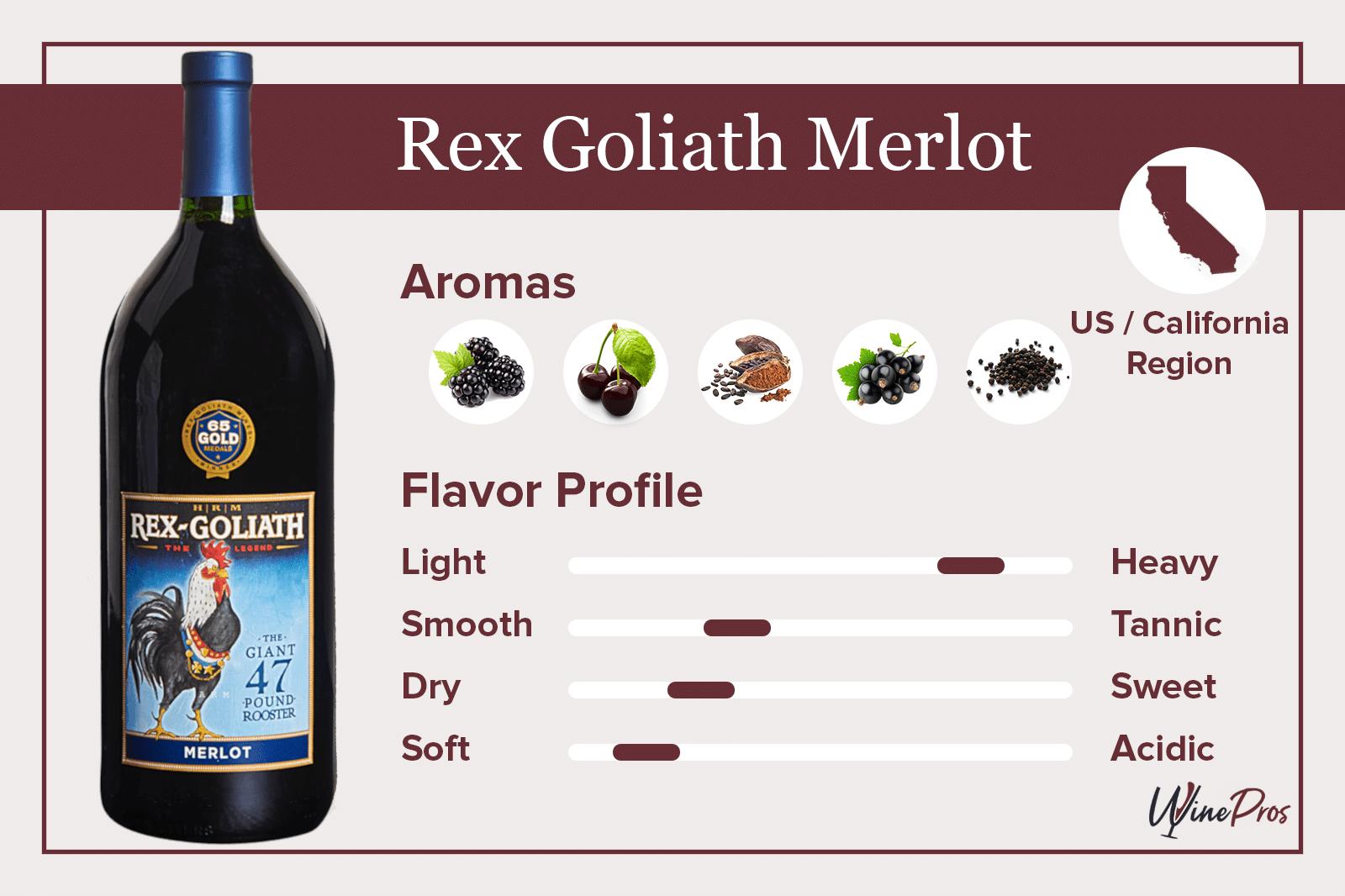Rex Goliath Merlot Review (2021)
