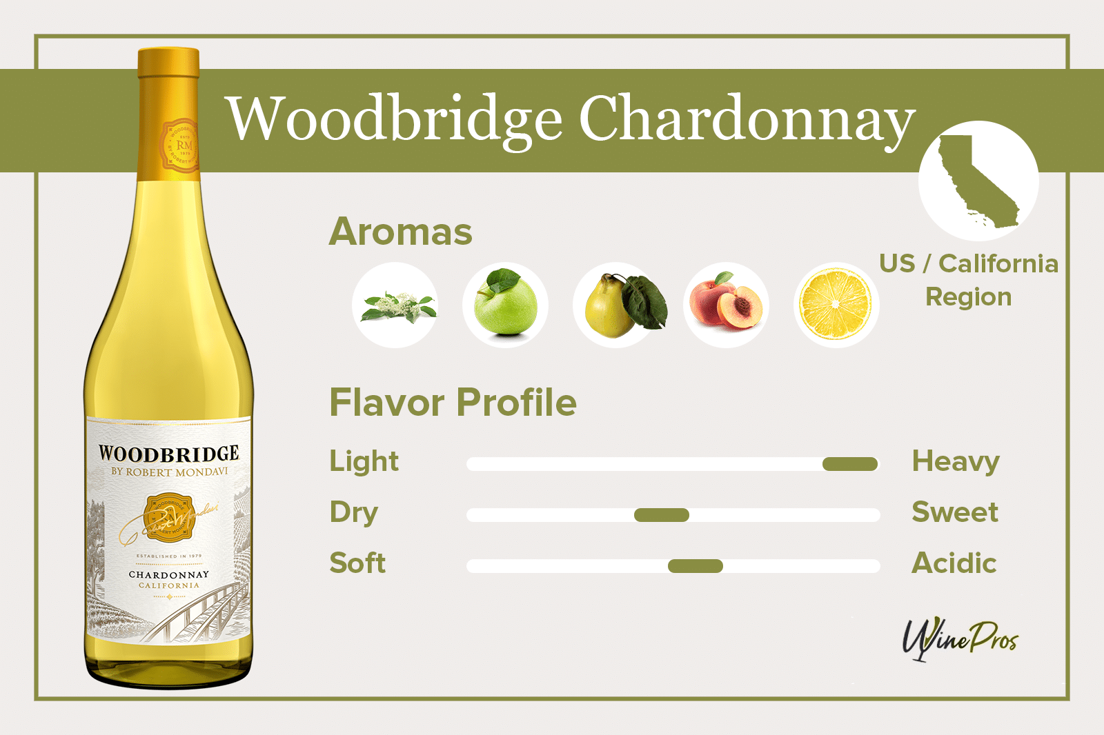 Woodbridge Chardonnay Review (2021)