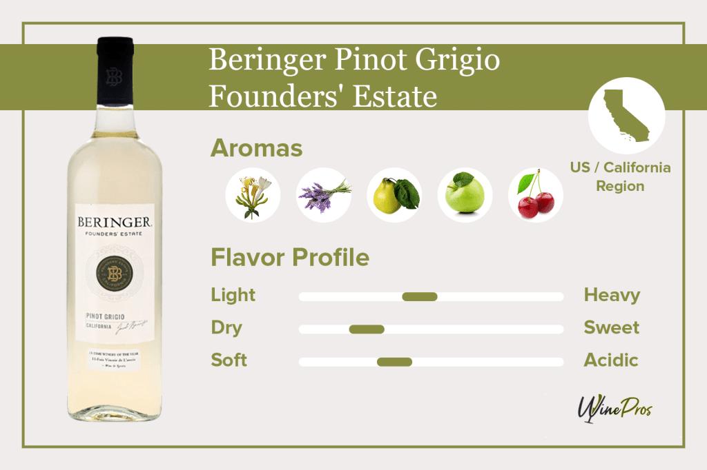 Beringer Pinot Grigio Featured