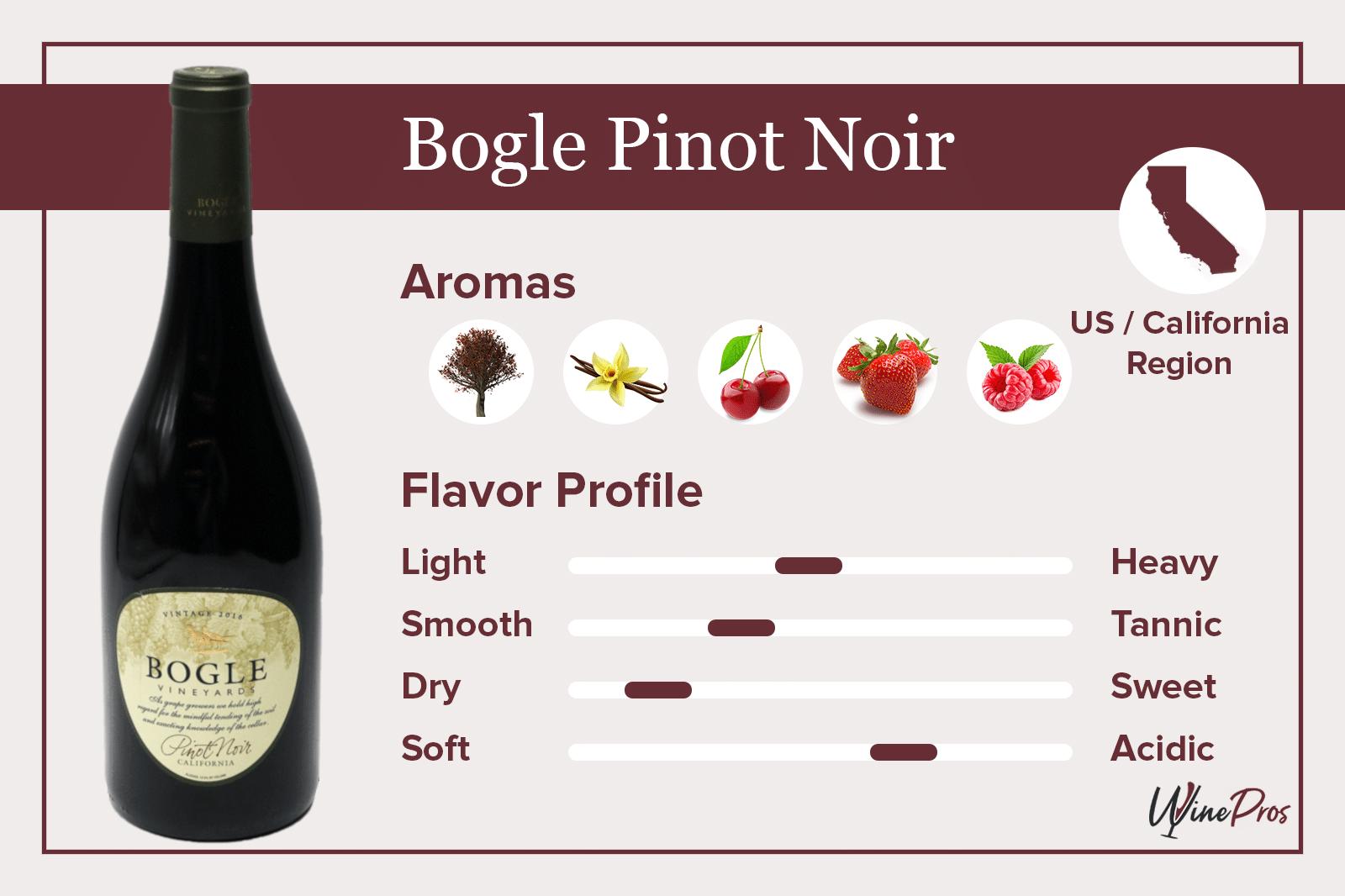 Bogle Pinot Noir Featured