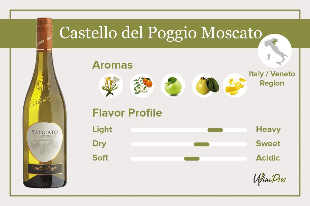 Castello del Poggio Moscato Featured