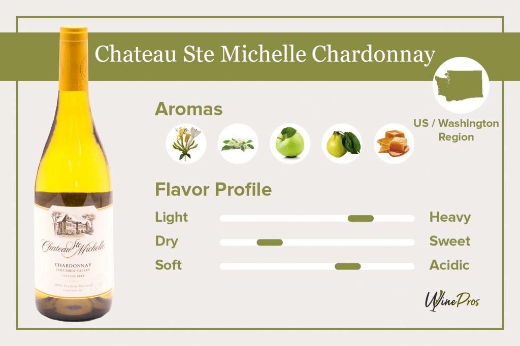 Chateau Ste Michelle Chardonnay Featured