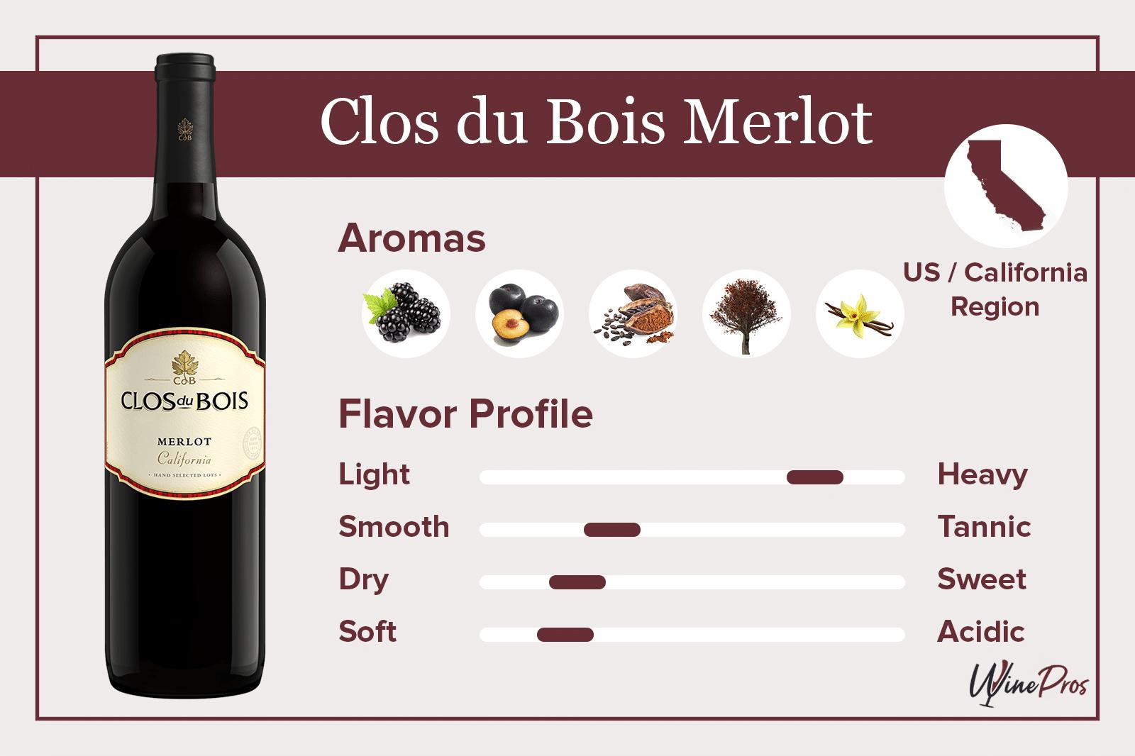 Clos du Bois Merlot Featured
