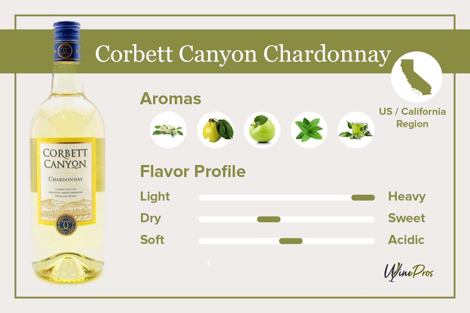 Corbett Canyon Chardonnay Review (2021)
