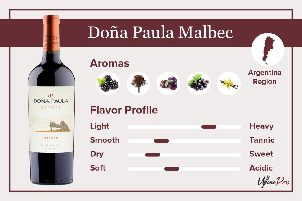 Doña Paula Malbec Featured
