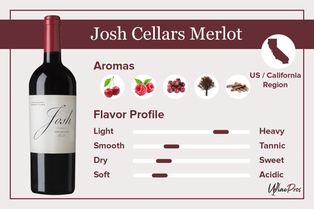 Josh Cellars Merlot Featured