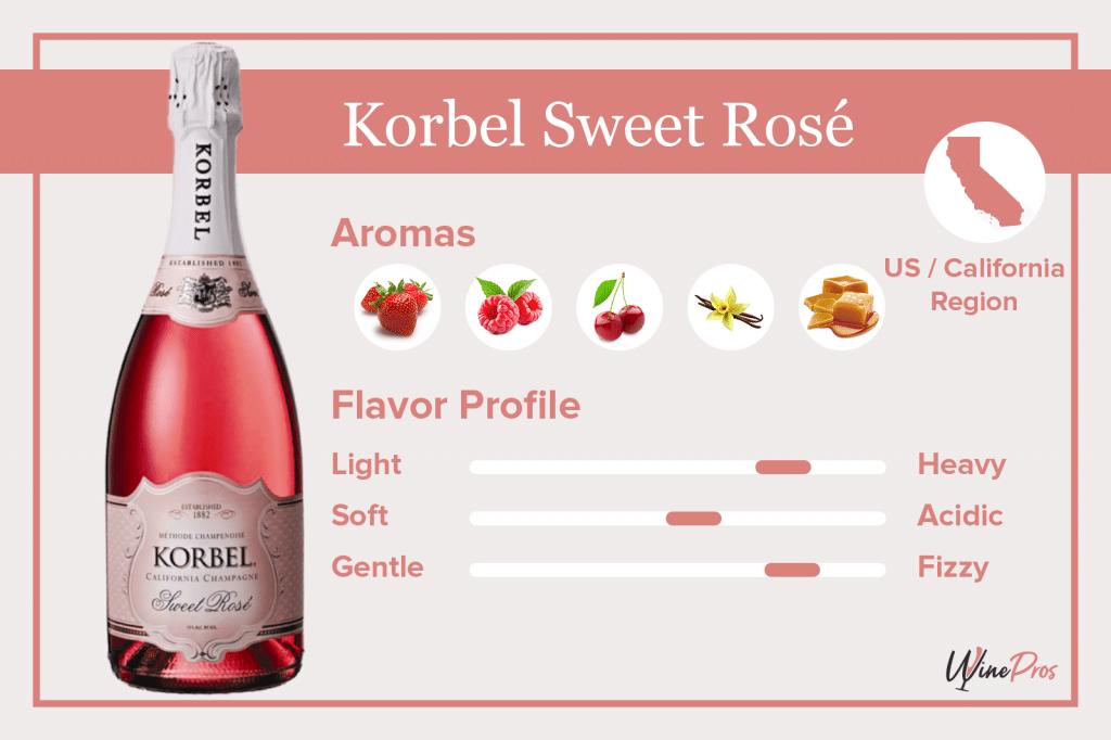 Korbel Sweet Rosé Featured