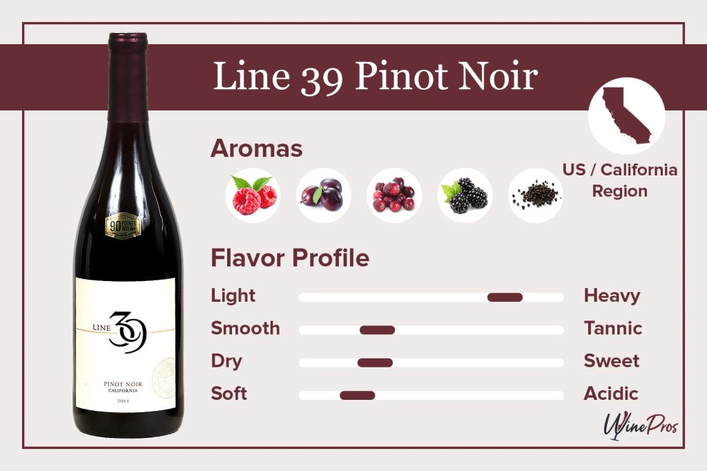 Line 39 Pinot Noir Featured