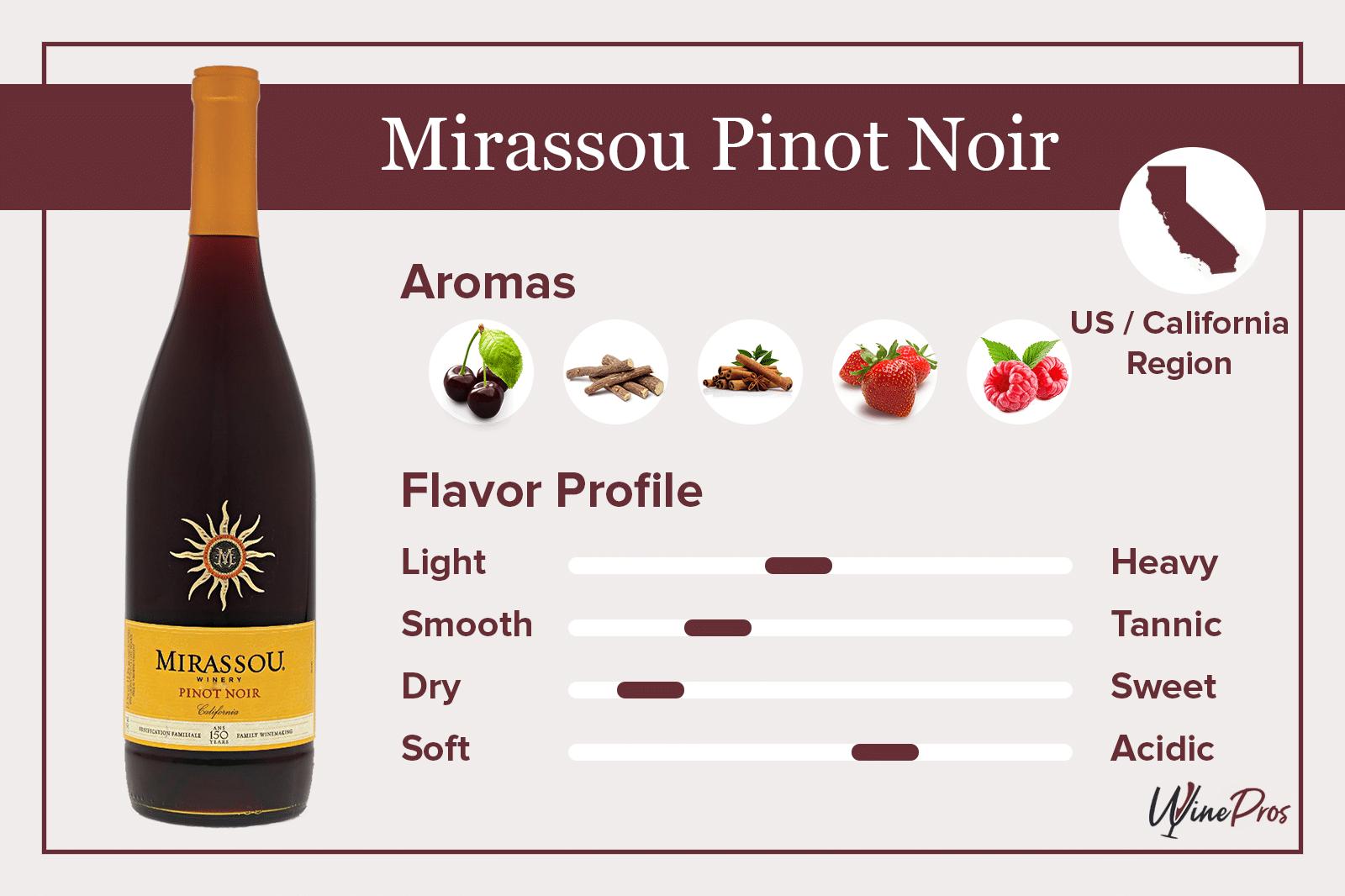 Mirassou Pinot Noir Featured