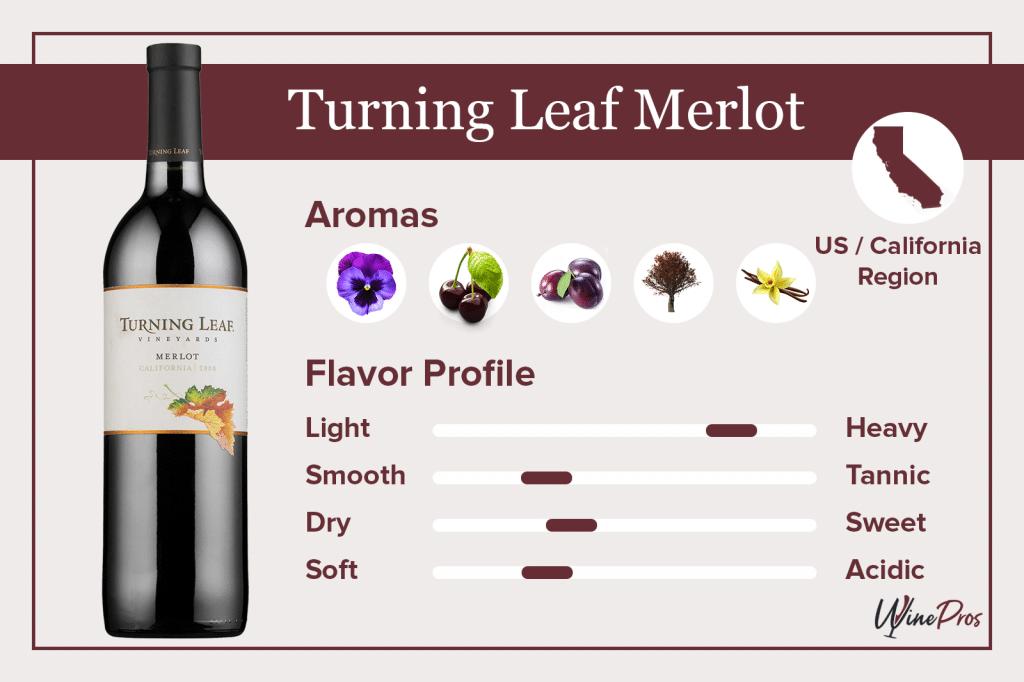 Turning Leaf Merlot Featured